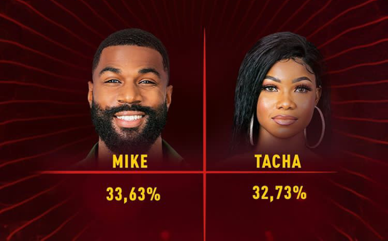 Week Five Voting Result in BBNaija 2019 | BBN Voting Percentage for Week 5 Eviction.