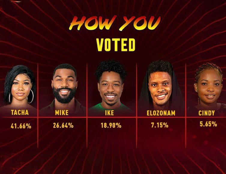 BBNaija week 13 Voting Results 2020 | BBN Voting Results Today
