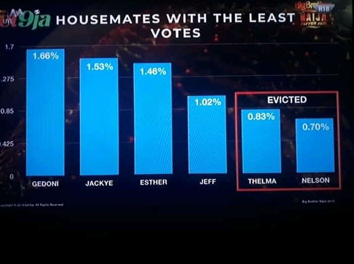 BBNaija week 4 Voting Results 2020 | BBN Voting Results Today