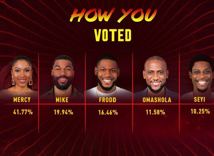 BBNaija Final Voting Results (week 14) 2020 | BBN Voting Results Today
