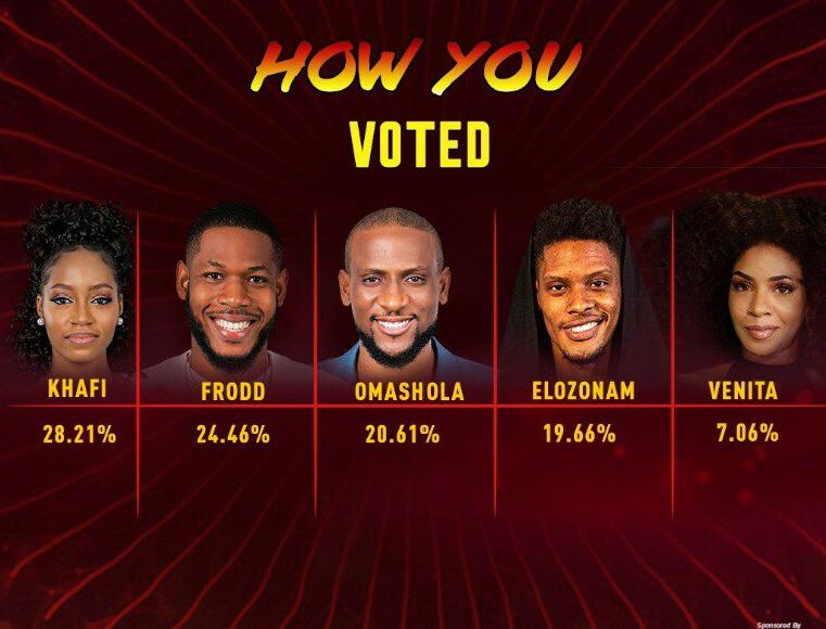 BBNaija week 10 Voting Results 2020 | BBN Voting Results Today