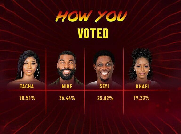 BBNaija week 11 Voting Results 2020 | BBN Voting Results Today