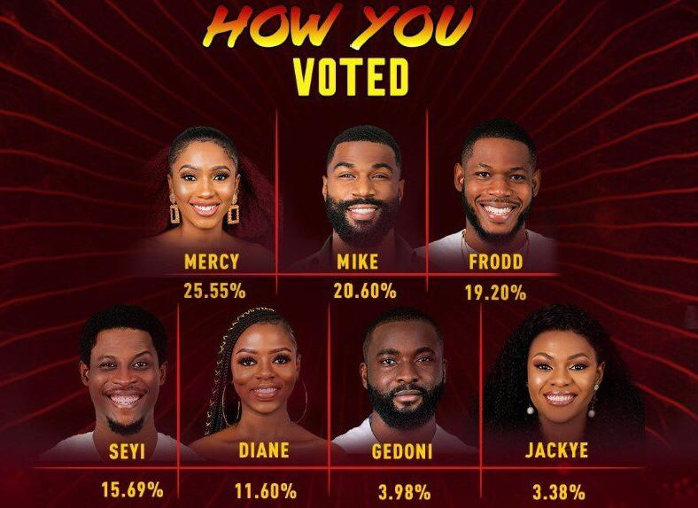 BBNaija Week 8 Voting Results 2020 | BBN Voting Results Today