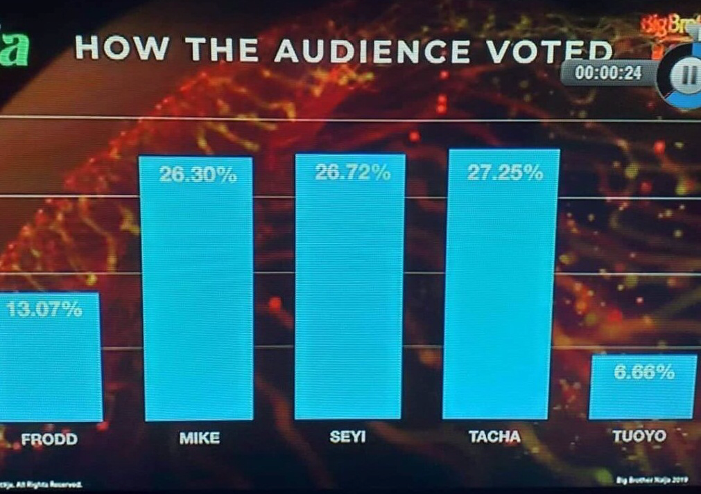 BBNaija week 3 Voting Results 2020 | BBN Voting Results for Today