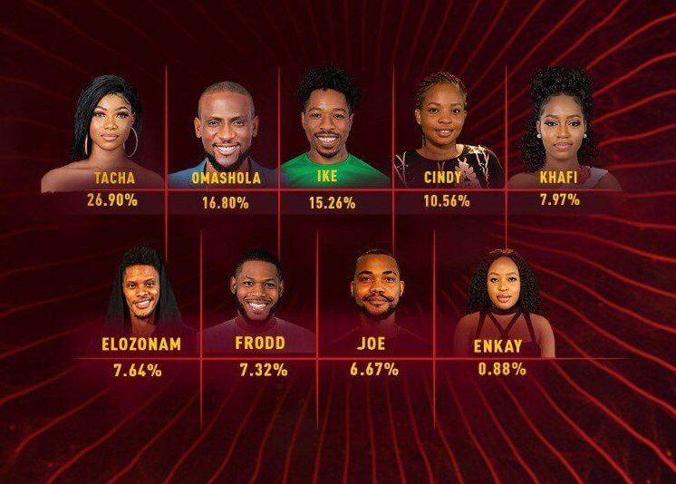 BBNaija week 7 Voting Results 2020 | BBN Voting Results Today