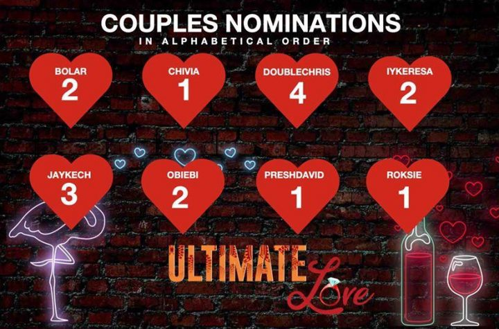 Housemates Nominated for Eviction/Check out in Ultimate Love Week 6.