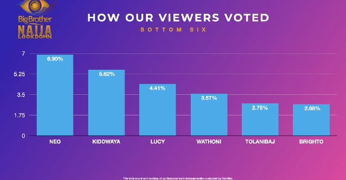 Voting Result for Week 6 in Big Brother Naija 2020