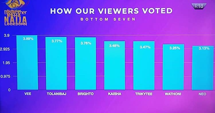 Week 4 Voting Result & Percentage in BBNaija 2020