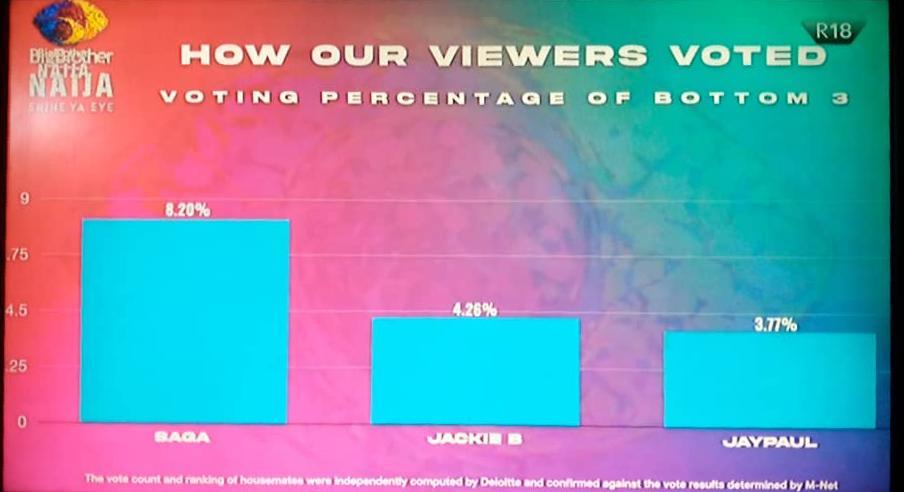 Yesterday Voting Result, Percentage in BBNaija 2021